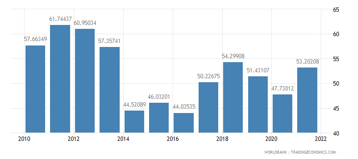 gabon exports of goods and services percent of gdp wb data