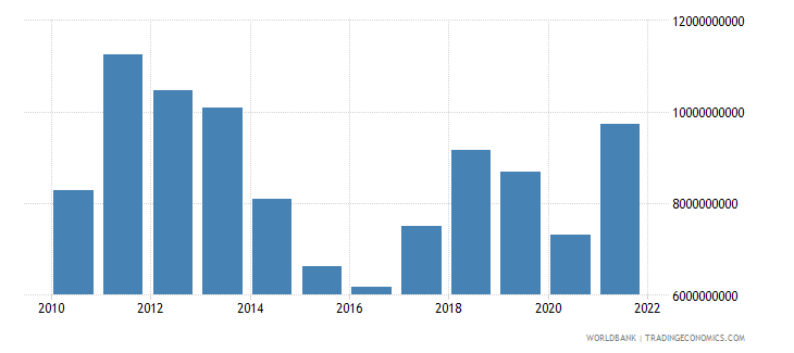 gabon exports of goods and services us dollar wb data