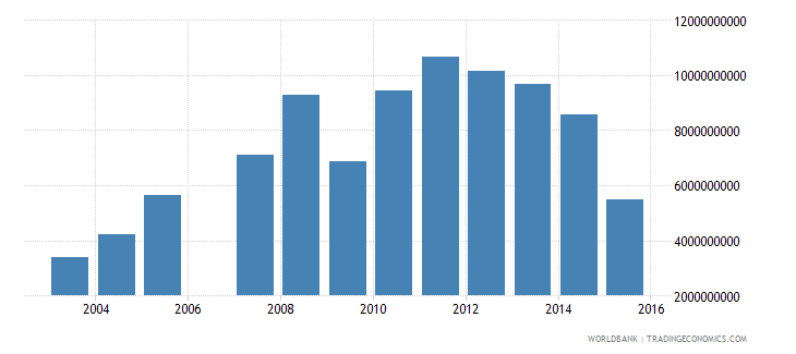 gabon exports of goods services and income bop us dollar wb data