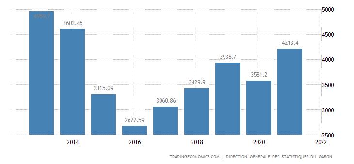 Gabon Exports