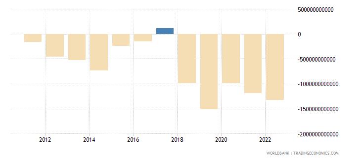 gabon external balance on goods and services constant lcu wb data