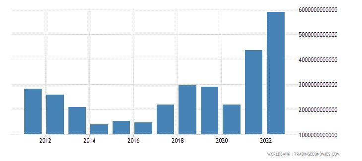 gabon external balance on goods and services current lcu wb data