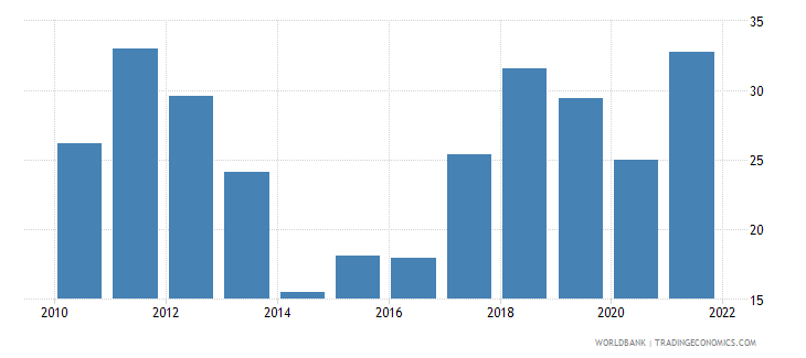 gabon external balance on goods and services percent of gdp wb data