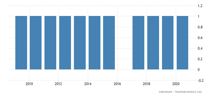 gabon external debt reporting status wb data