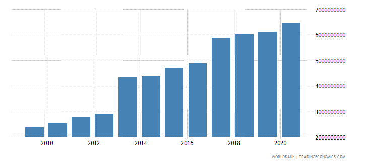 gabon external debt stocks long term dod us dollar wb data
