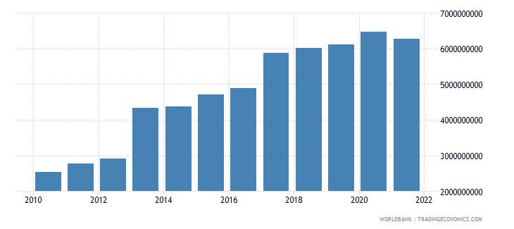 gabon external debt stocks long term dod us dollar wb data