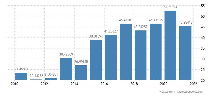 gabon external debt stocks percent of gni wb data