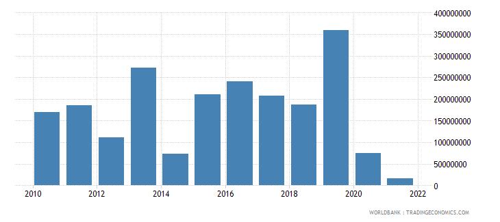 gabon external debt stocks short term dod us dollar wb data