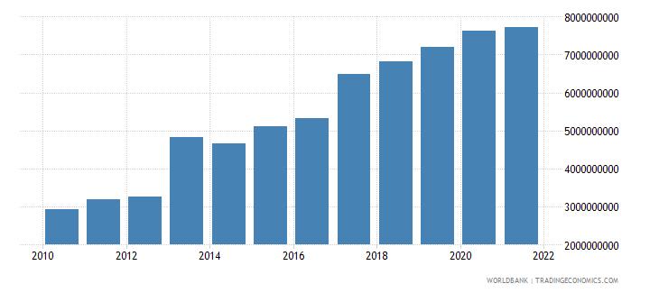 gabon external debt stocks total dod us dollar wb data