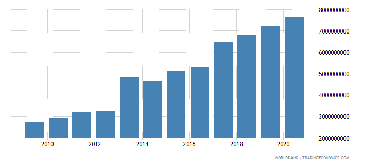gabon external debt stocks total dod us dollar wb data