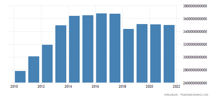 gabon final consumption expenditure constant lcu wb data