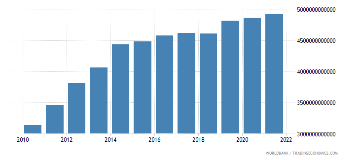 gabon final consumption expenditure current lcu wb data