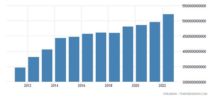 gabon final consumption expenditure current lcu wb data