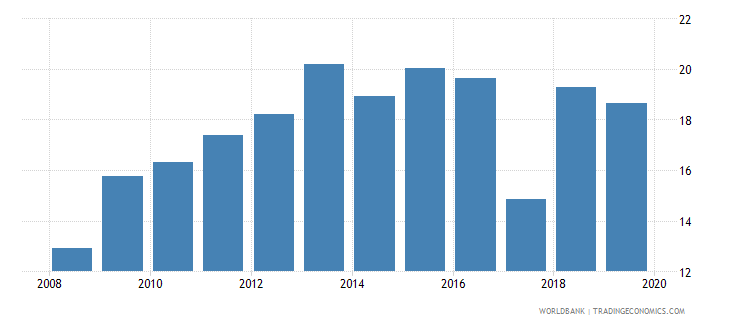 gabon financial system deposits to gdp percent wb data