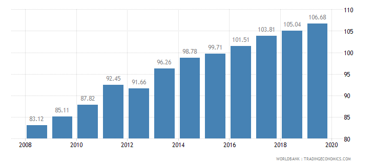 gabon food production index 1999 2001  100 wb data