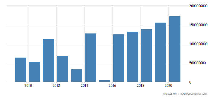 gabon foreign direct investment net inflows bop us dollar wb data