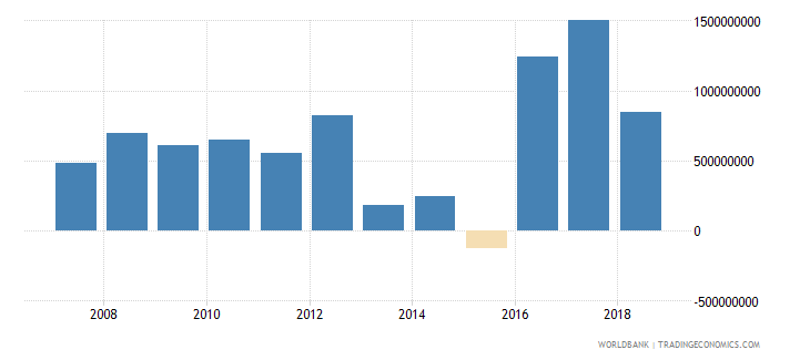 gabon foreign direct investment net inflows in reporting economy drs us dollar wb data