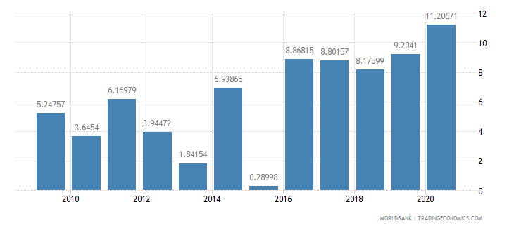 gabon foreign direct investment net inflows percent of gdp wb data