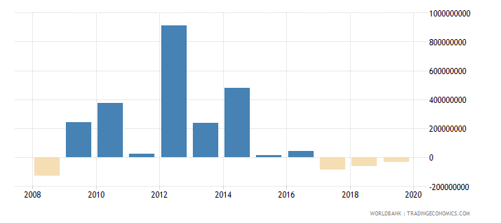 gabon foreign direct investment net outflows bop current us$ wb data