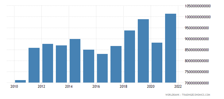 gabon gdp at market prices linked series current lcu wb data