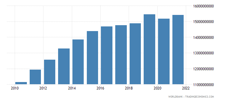 gabon gdp constant 2000 us dollar wb data