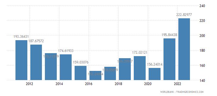 gabon gdp deflator base year varies by country wb data