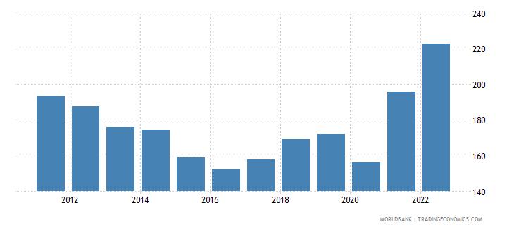 gabon gdp deflator linked series base year varies by country wb data