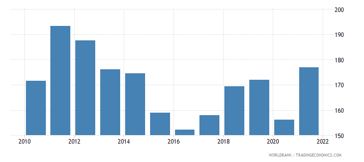 gabon gdp deflator linked series base year varies by country wb data