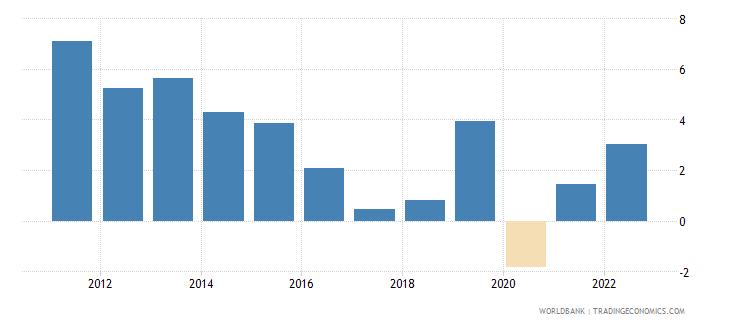 gabon gdp growth annual percent 2010 wb data