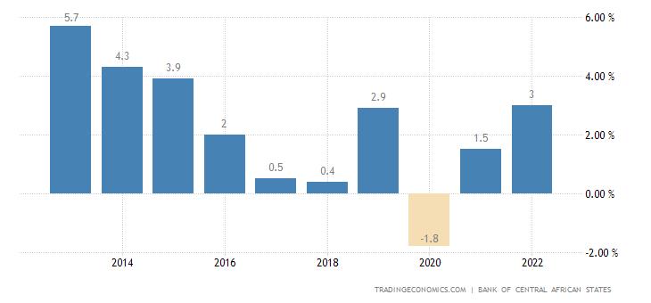 Gabon GDP Annual Growth Rate