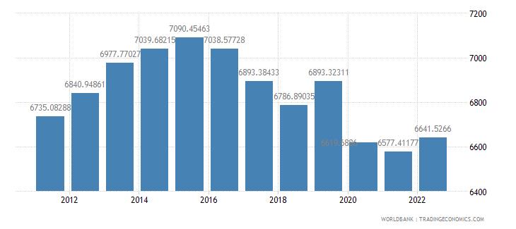 gabon gdp per capita constant 2000 us dollar wb data