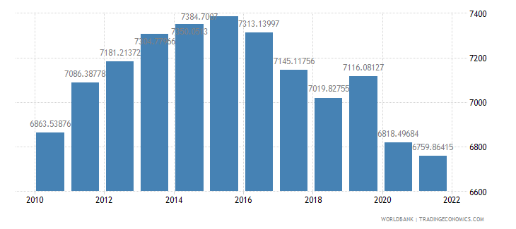 gabon gdp per capita constant 2000 us dollar wb data