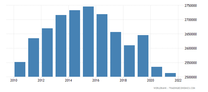 gabon gdp per capita constant lcu wb data