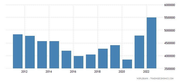 gabon gdp per capita current lcu wb data