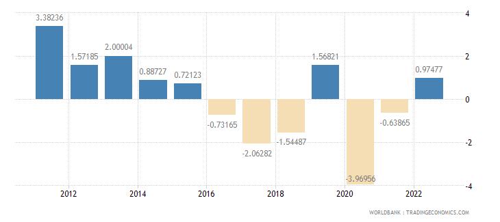 gabon gdp per capita growth annual percent wb data