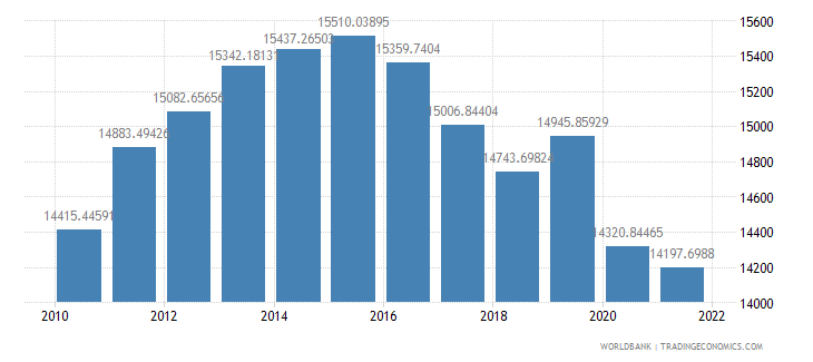 gabon gdp per capita ppp constant 2005 international dollar wb data