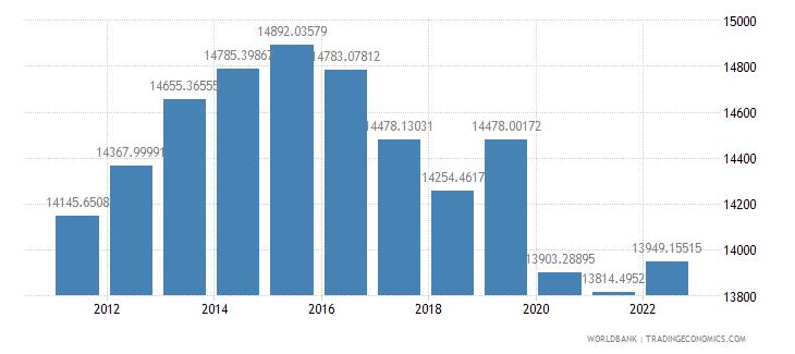 gabon gdp per capita ppp constant 2005 international dollar wb data