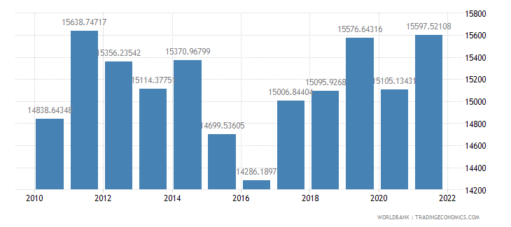 gabon gdp per capita ppp us dollar wb data