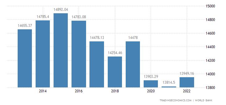 Gabon GDP per capita PPP
