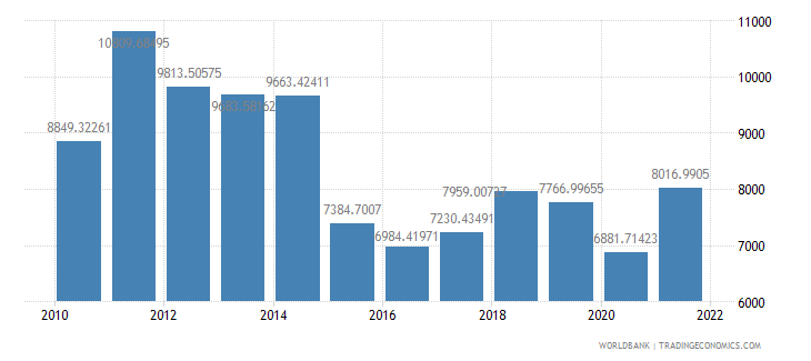 gabon gdp per capita us dollar wb data