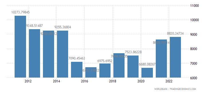 gabon gdp per capita us dollar wb data