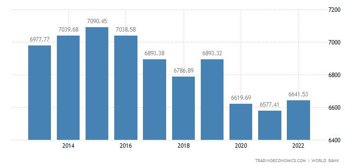 Gabon GDP per capita