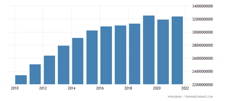 gabon gdp ppp constant 2005 international dollar wb data