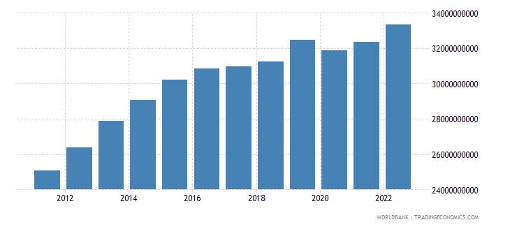 gabon gdp ppp constant 2005 international dollar wb data