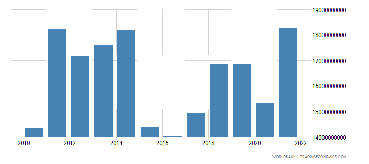 gabon gdp us dollar wb data