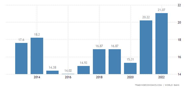 Gabon GDP