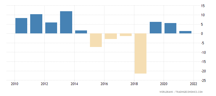 gabon general government final consumption expenditure annual percent growth wb data