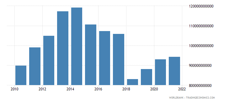 gabon general government final consumption expenditure constant lcu wb data