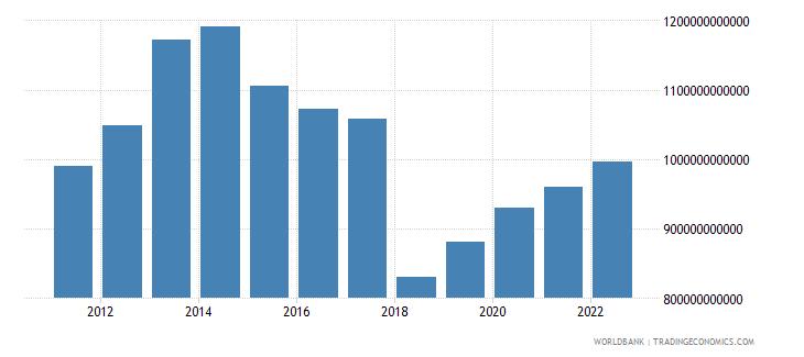 gabon general government final consumption expenditure constant lcu wb data