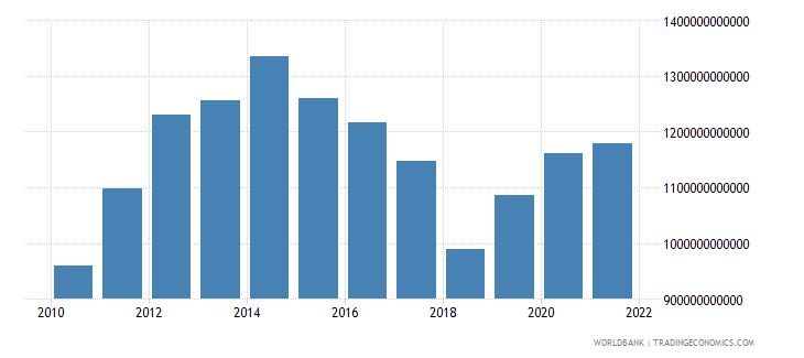 gabon general government final consumption expenditure current lcu wb data
